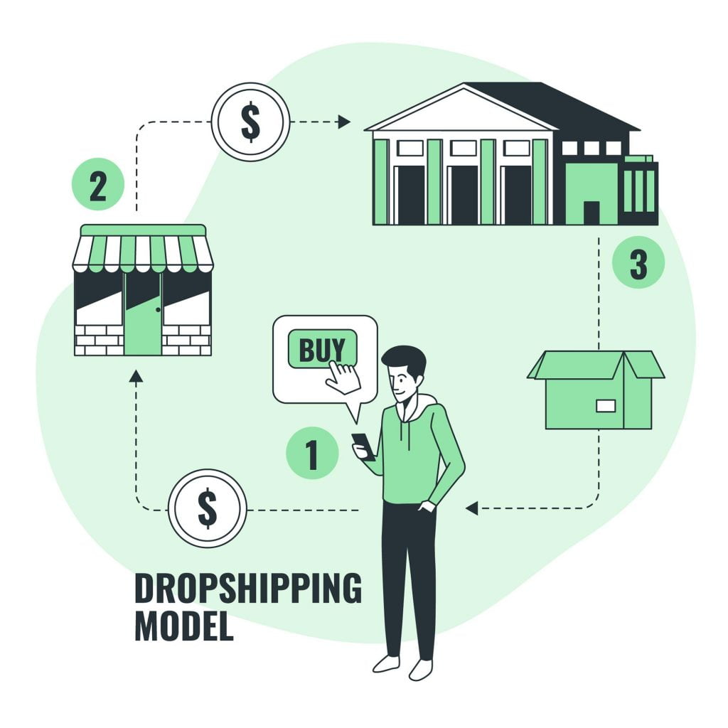 Top 15 Best Dropshipping products