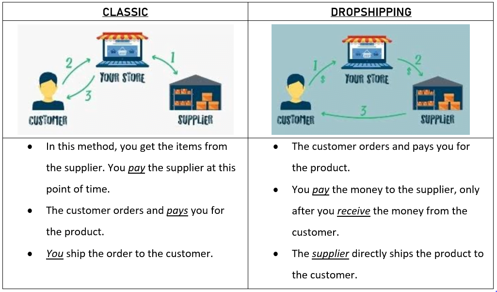 Best Dropshipping Products: Difference between dropshipping and classic method